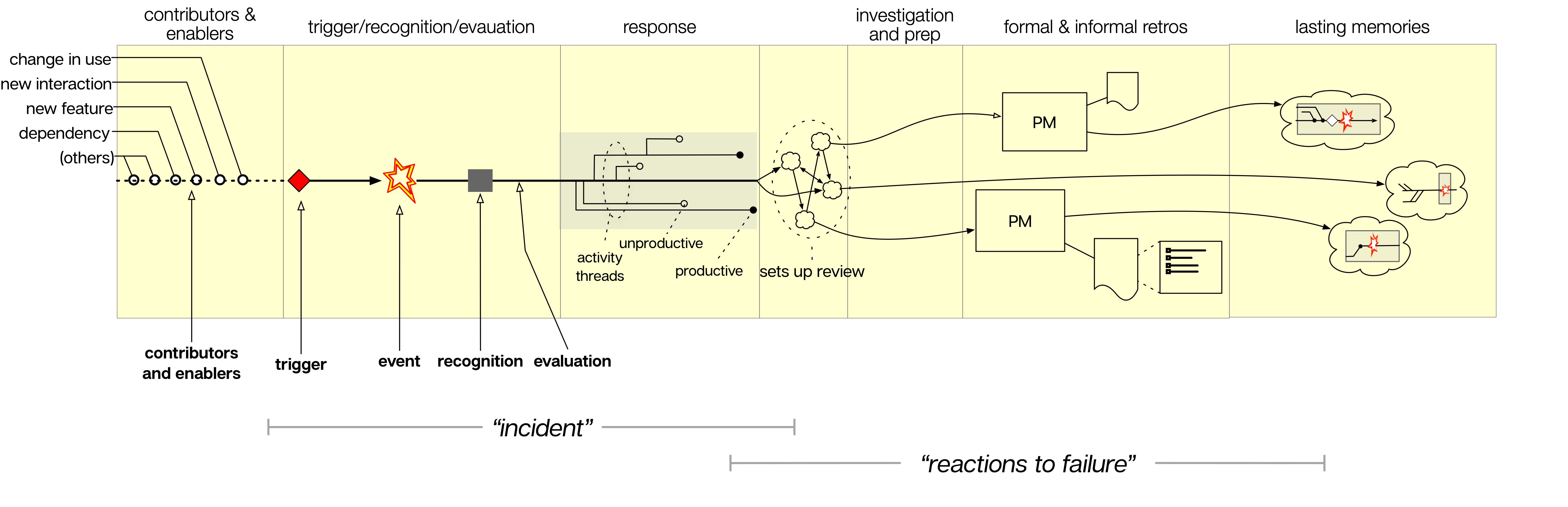 Incident Schematic » Adaptive Capacity Labs